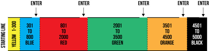 Seeded start layout
